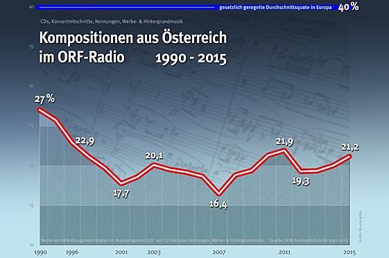 Kompositionen aus Österreich 1990-2015