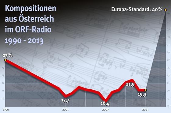 ORF Ö-Kompositionen 1990-2013