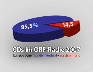 CDs im ORF Radio 2007