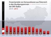 Säulen ORF 2014-2015 Platzhalter